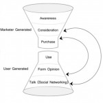 Purchase Funnel with Social Media