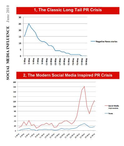 Social Media Influence Chart from Social Media Influence - June 2010